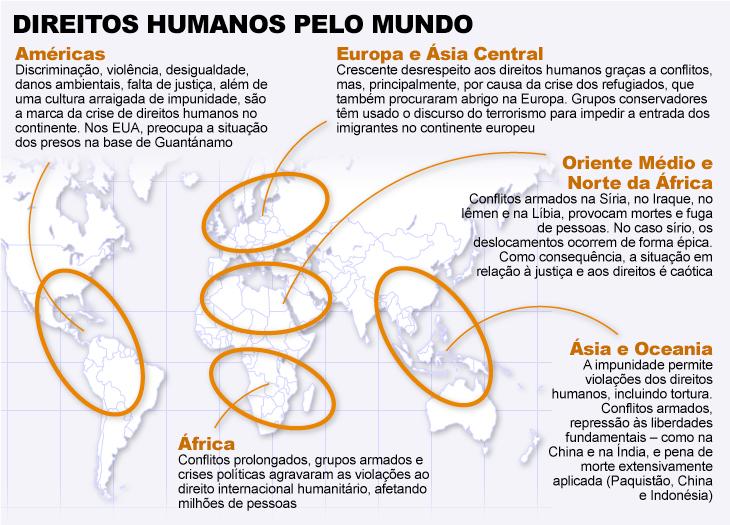 Gráfico sobre direitos humanos no mundo, com dados do relatório da Anistia Internacional