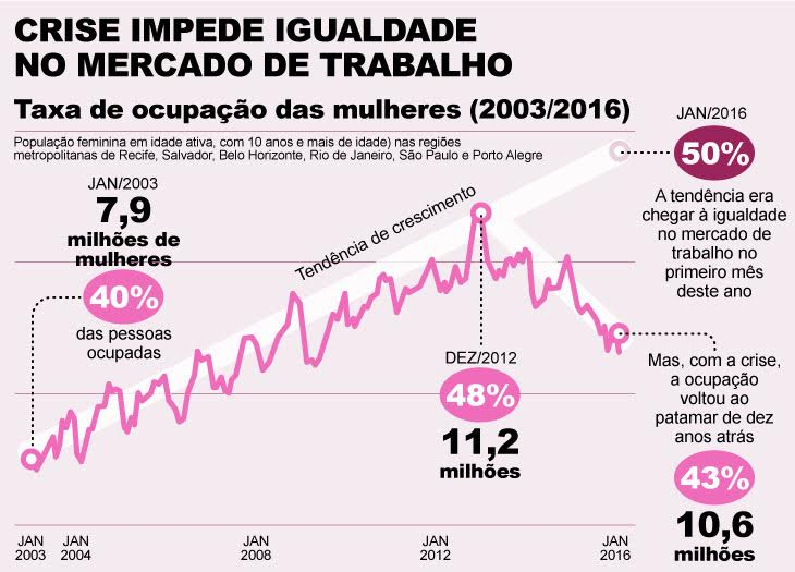 Mulher no mercado de trabalho/ Fernando Alvarus