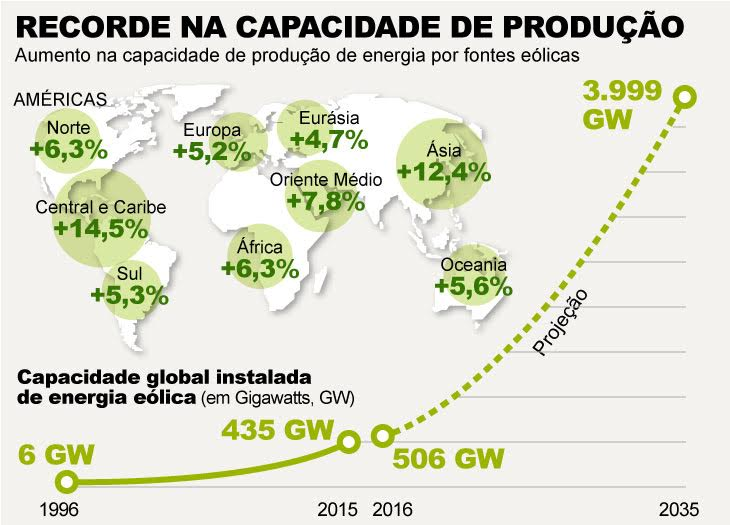 Gráfico de energia eólica