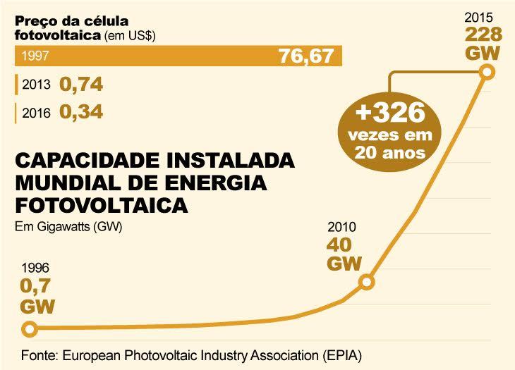 Infografia sobre a capacidade instalada da energia solar no mundo