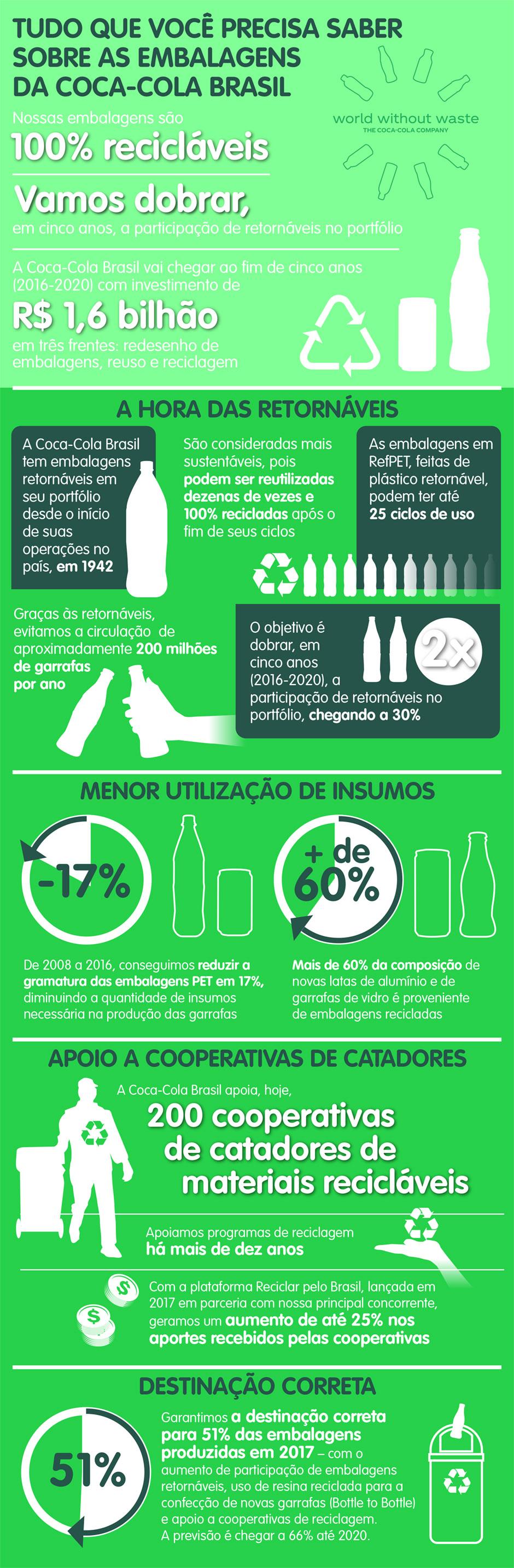 Tudo sobre as embalagens da Coca-Cola Brasil (Arte Fernando Alvarus)