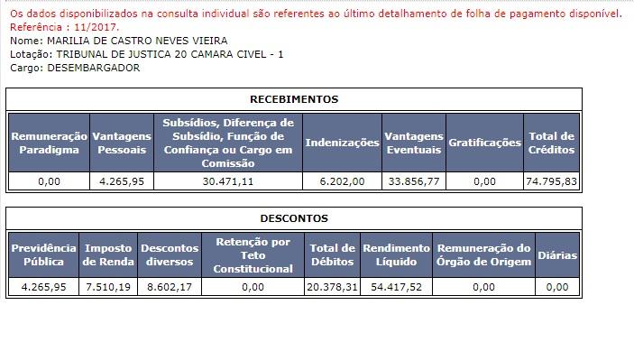 Vencimentos da desembargadora no mês de novembro, segundo CNJ (reprodução)