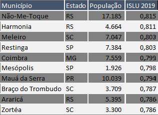 Os 10 municípios com maiores ISLU (REprodução)