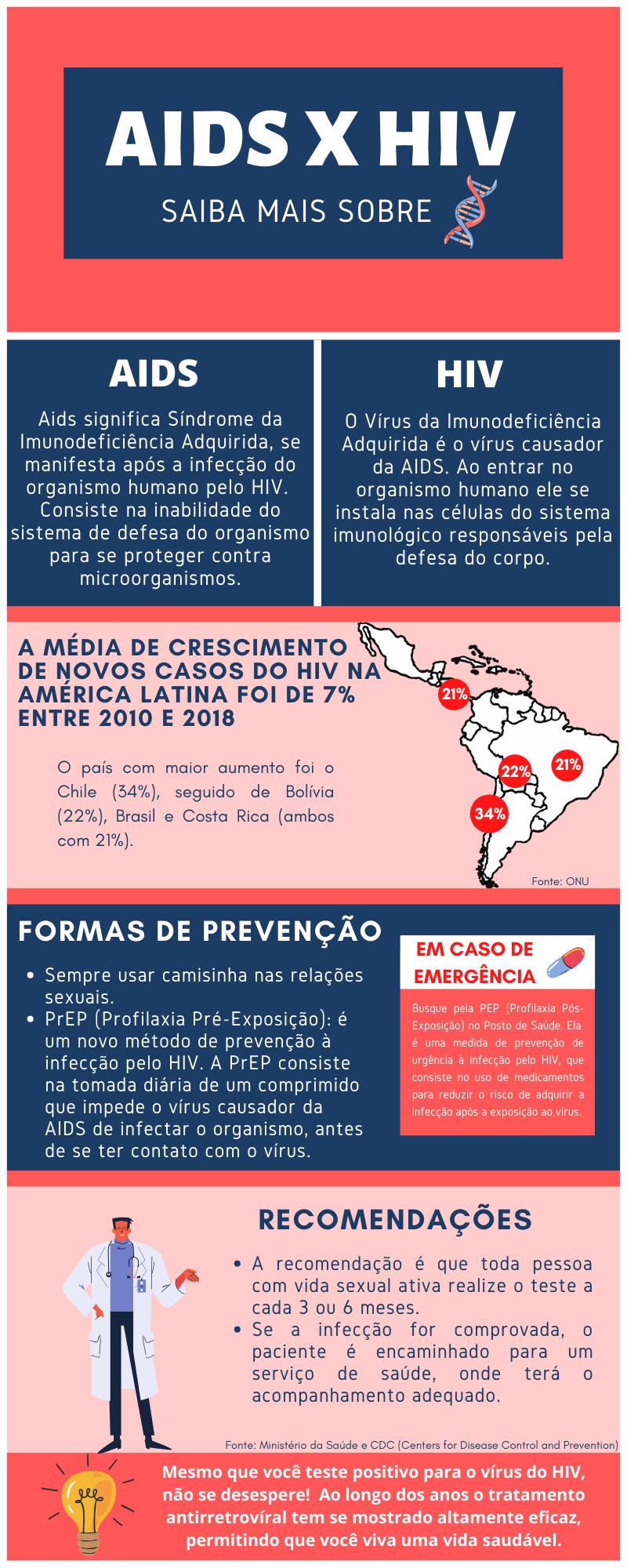 Informações sobre a doença da AIDS e o vírus do HIV l Por: Bárbara Negrini e Rogério Fontes