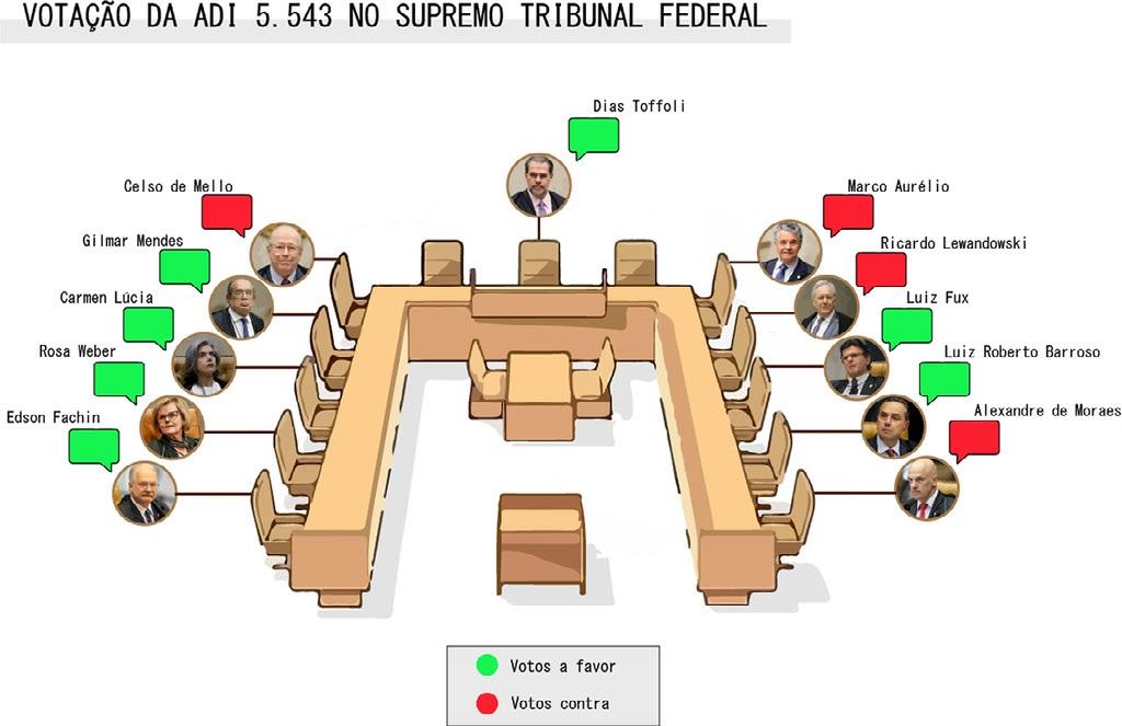 Votação da ADI 5.543 no Supremo Tribunal Federal l Por: Bárbara Negrini e Letícia Rivoli