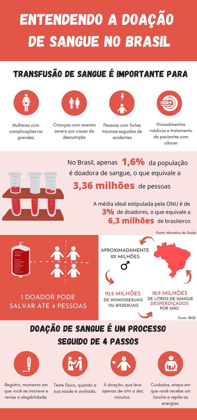 A doação de sangue no Brasil l Por: Bárbara Negrini, Letícia Rivoli e Rogério Fontes
