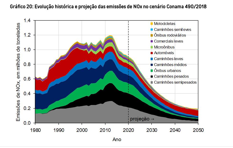 Gráfico mostra o crescimento da emissão do poluente óxido de nitrogênio por veículos pesados e a previsão de queda com o Proconve (Gráfico: Iema)