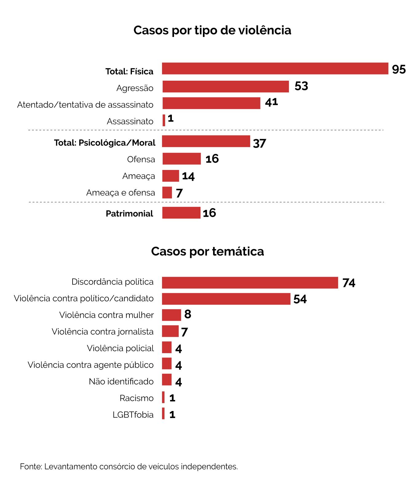 Violências por tipo e temática levantados pelo Consórcio de Veículos Digitais Independentes (Infografia: Larissa Fernandes/Agência Pública)