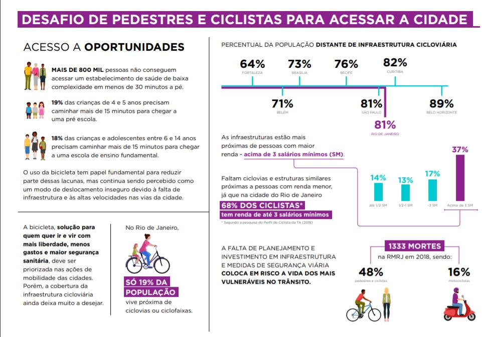Insegurança e falta de estrutura para pedestres e ciclistas: problemas do Rio (Arte: ITDP)