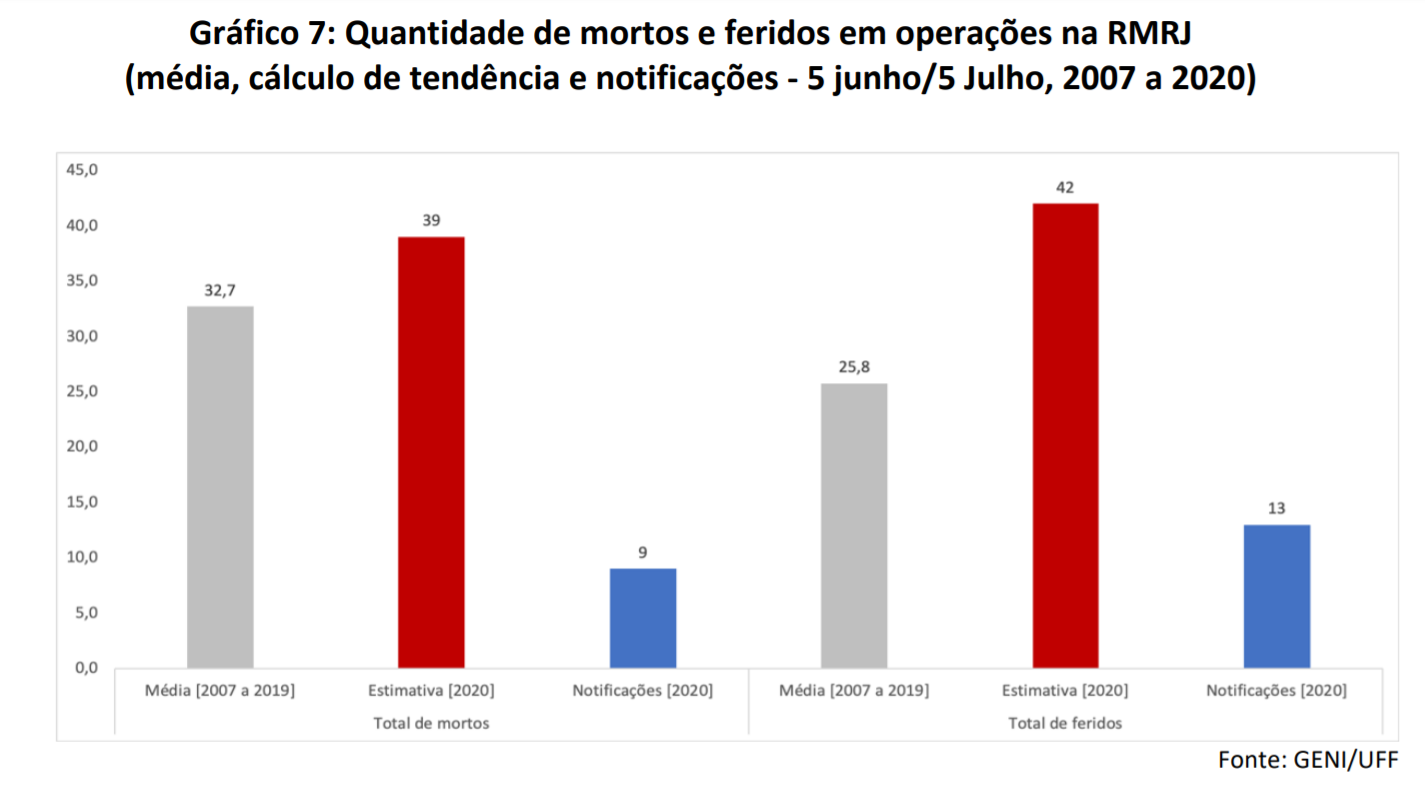 Redução no número de mortes e feridos em operações da polícia do Rio: liminar reduziu letalidade (Arte: Geni/UFF)