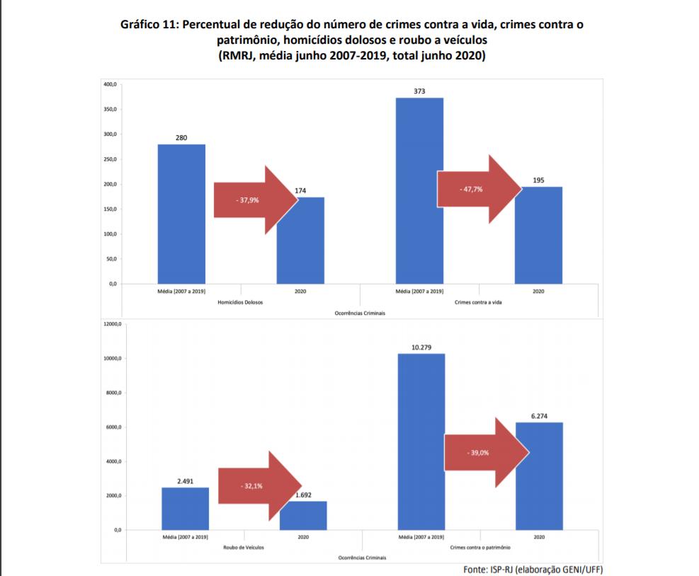 Gráfico indica queda nos índices de criminalidade com a suspensão das operações policiais: política de segurança ineficaz (Arte: Geni/UFF)
