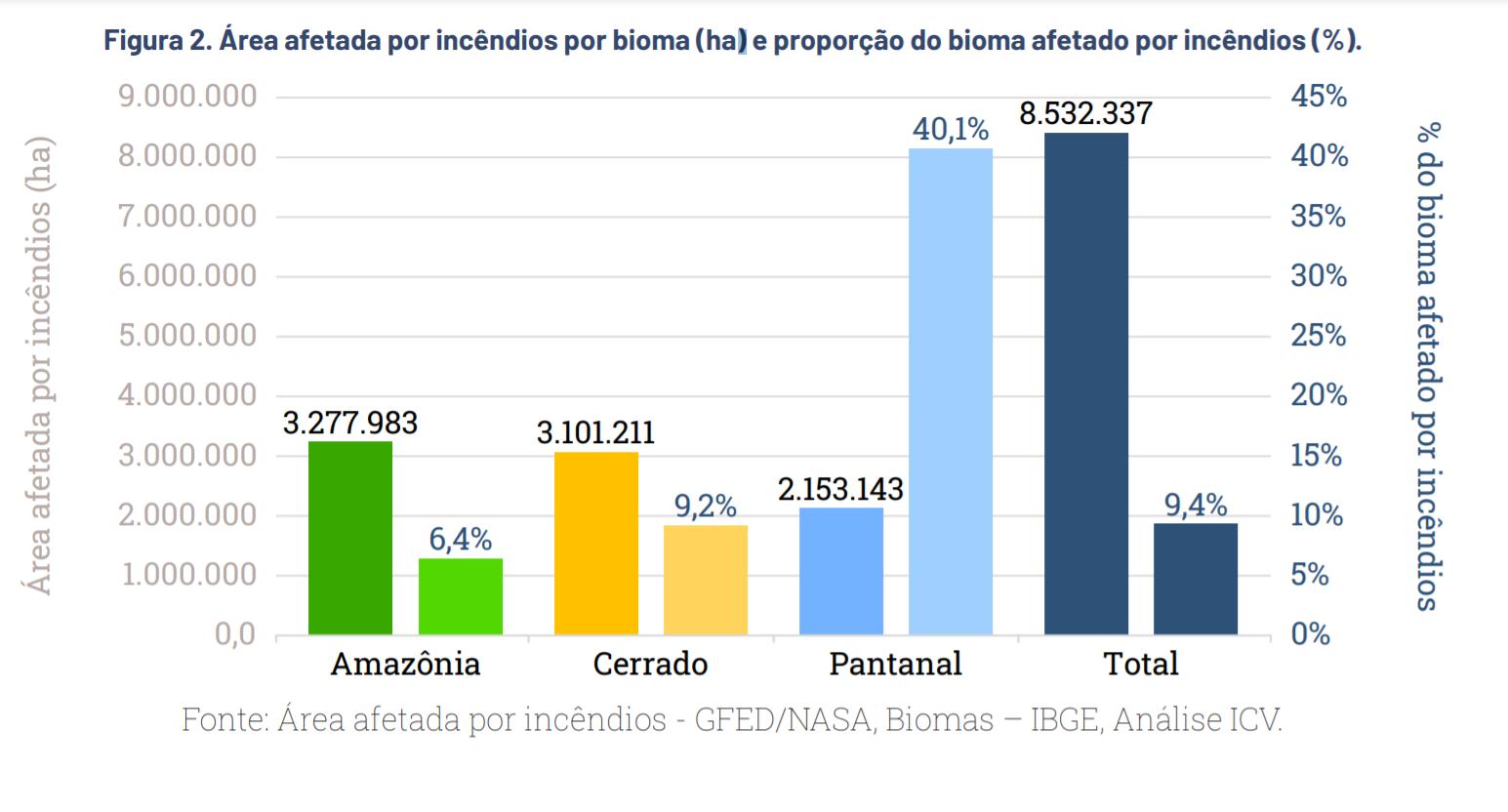 Chamas consumiram 40% de toda a área do Pantanal no Mato Grosso; cerrado mato-grossense teve 9% de sua área atingida e a Amazônia, cerca de 6% (Gráfico: IVC)