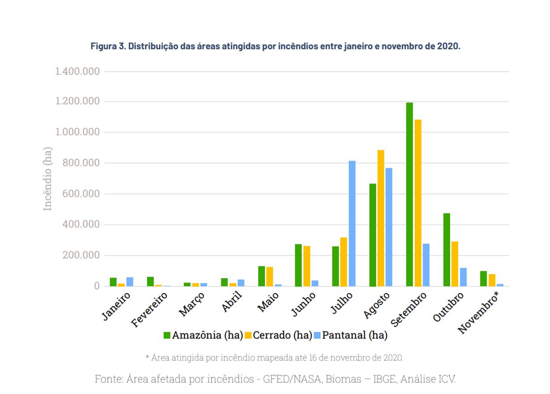 Na Amazônia, os meses com maior área destruída pelas chamas foram entre agosto e outubro (71%); no Cerrado e Pantanal, os meses mais críticos foram de julho e setembro, concentrando 73% e 86%, respectivamente, da área queimada (Gráfico: ICV)
