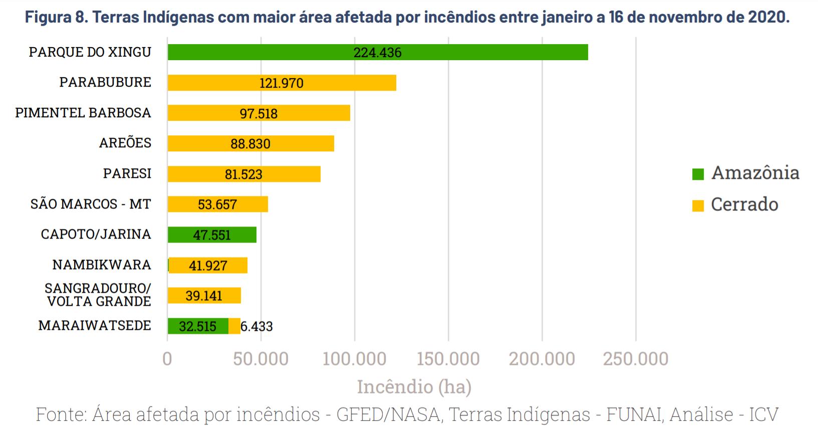Terras Indígenas (TIs), tiveram 1,3 milhão de hectares atingidos pelo fogo em Mato Grosso (Gráfico/ICV)