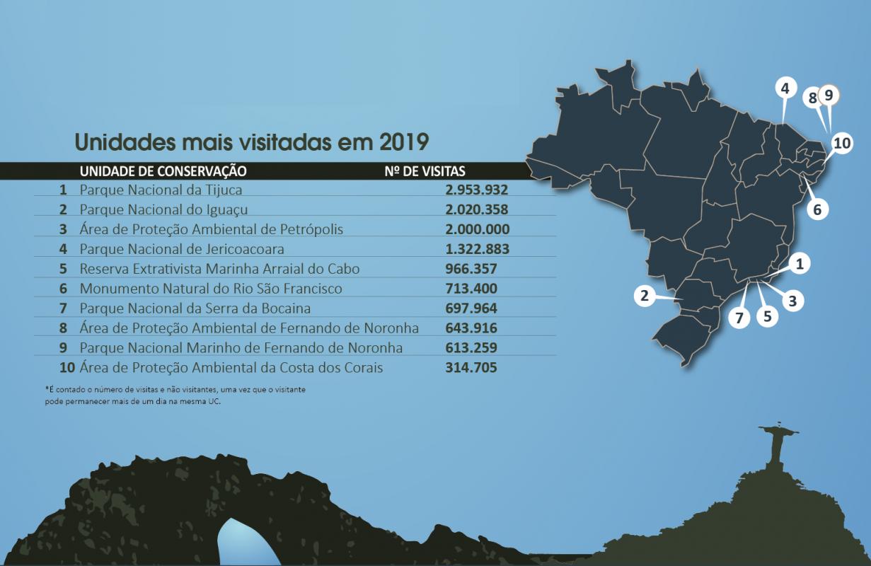 As 10 Unidades de Conservação, responsabilidades do ICMBio, mais visitadas em 2019: no total, UCs receberam 15,6 milhões de visitas, quase 400% a mais do que em 2007 quando o instituto foi criado (Arte: ICMBio/Divulgação)
