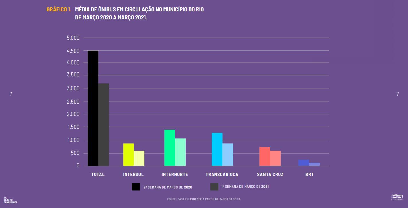 Frota média em circulação: redução de 5 mil, já abaixo do determinado pelo contrato, para 3,2 mil em um ano (Arte: Casa Fluminense)