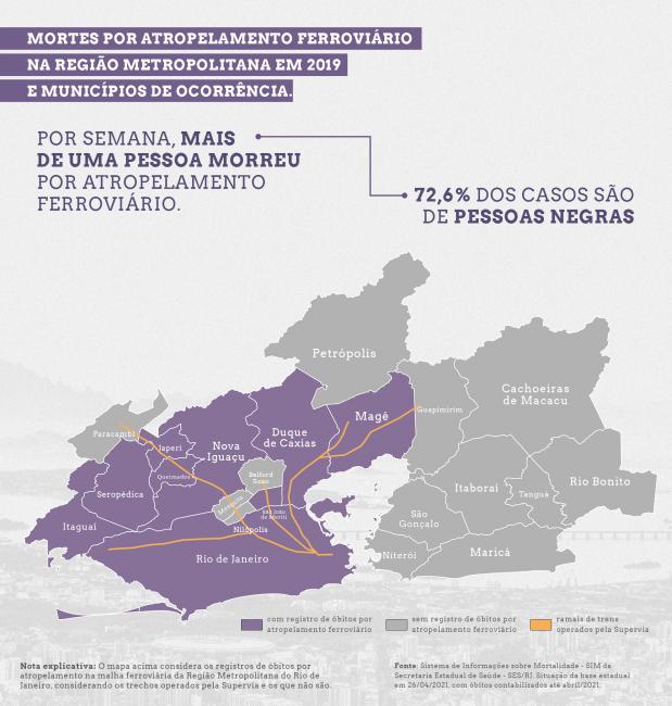 Na média do ano de 2019, por semana, mais de uma pessoa morreu por atropelamento ferroviário (Arte: Taynara Cabral/Casa Fluminense)