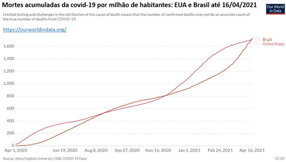 Gráfico de mortes acumuladas por covid-19