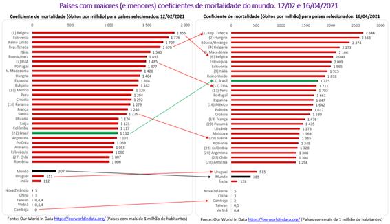 Gráfico coeficientes de mortalidade covid-19