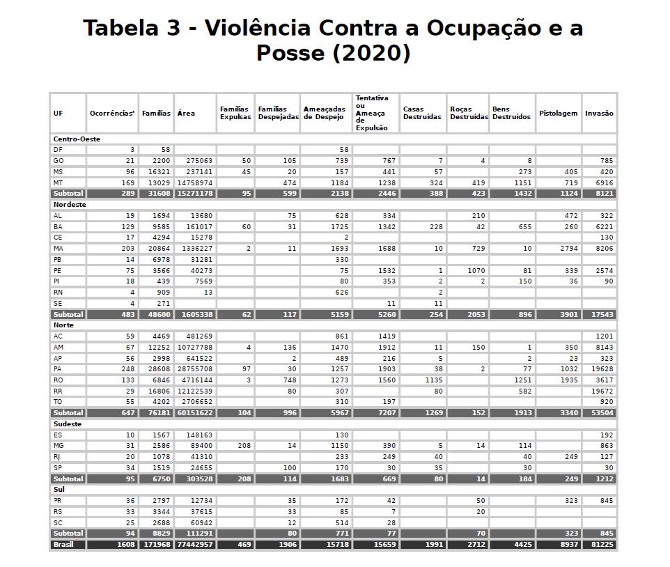 CPT registrou 1.576 ocorrências de conflitos por terra em 2020: estado do Pará teve o maior número (Tabela: CPT)