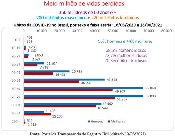 Gráfico: meio milhão de mortes no Brasil pela covid-19