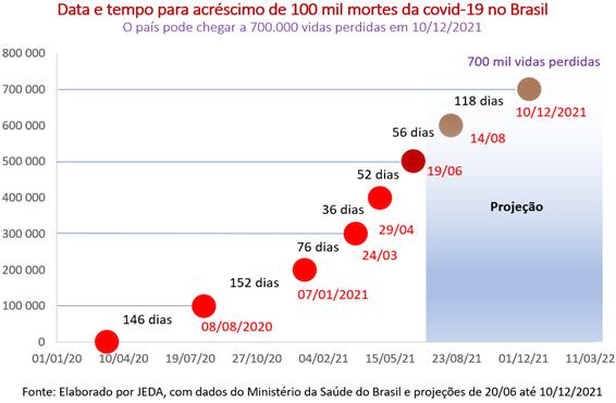 Meio milhões de mortes no Brasil pela covid-19: país pode chegar a 700 mortes em dezembro de 2021
