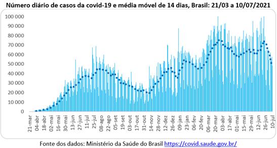 Pandemia: média móvel de casos no Brasil