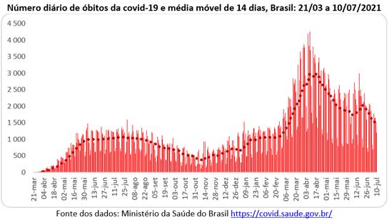 Pandemia: média móvel de óbitos no Brasil