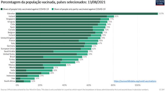 Porcentagem da população vacinada contra covid-19 em determinados países