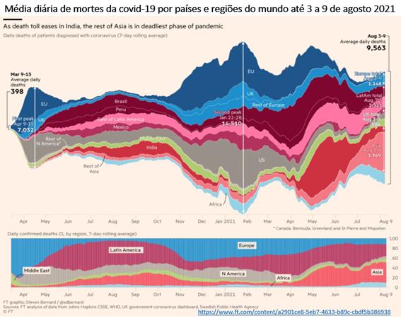 Gráfico mostra média diária de mortes por covid-19 até 9 de agosto de 2021