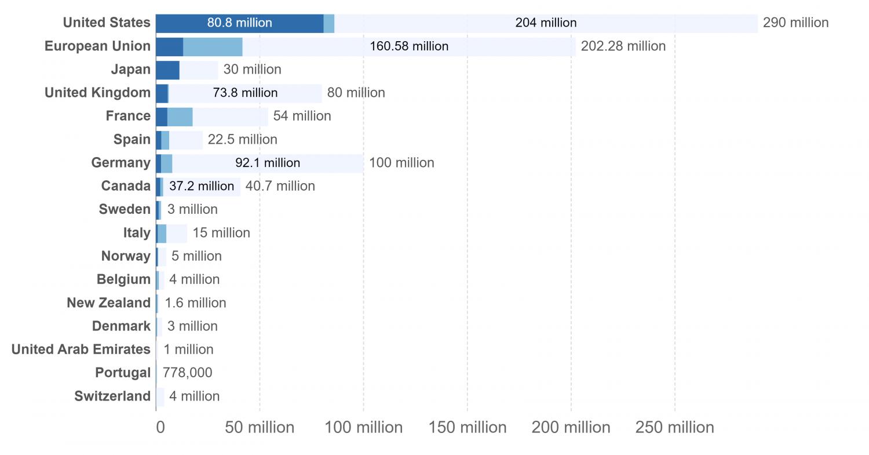 Gráfico mostra números de vacinas doadas a Covax