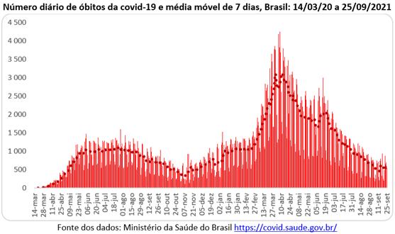Gráfico com número diário de mortes por covid-19 no Brasil
