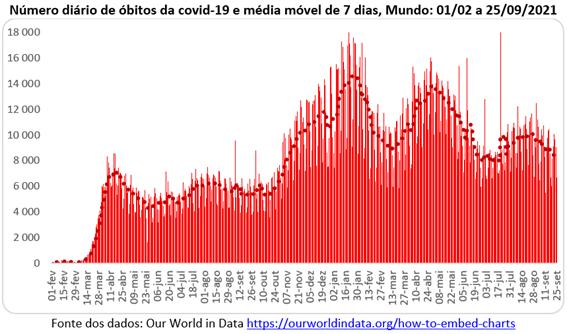 Gráfico com número diário de mortes por covid-19 no mundo