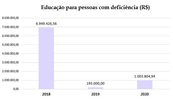 Gráfico mostra investimentos na educação para pessoas com deficiência