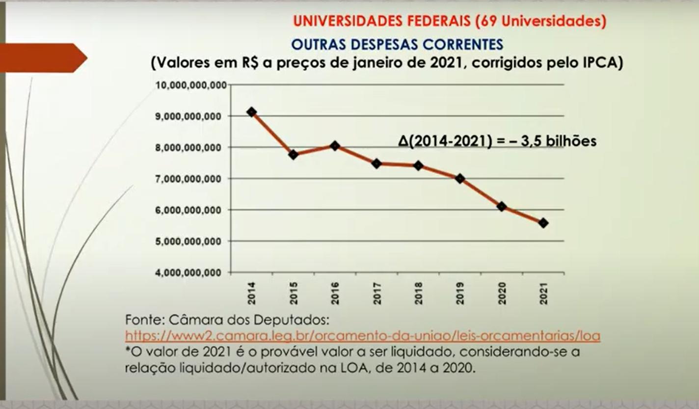 Redução do orçamento das despesas discricionárias (Estudo do professor Nelson Amaral)