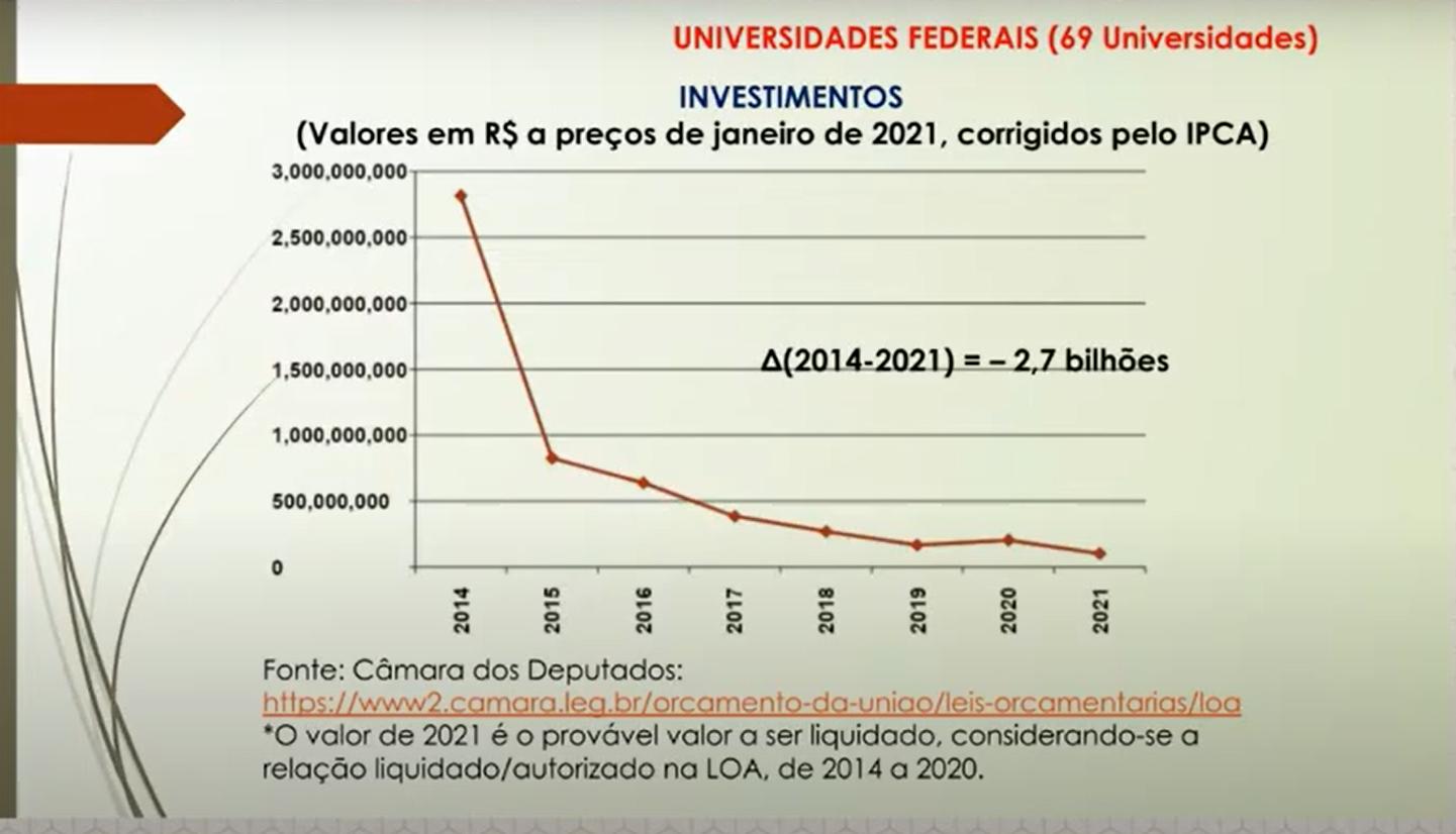 Queda dos recursos para investimentos nas universidades: a caminho de zero (Estudo do professor Nelson Amaral/UFG)