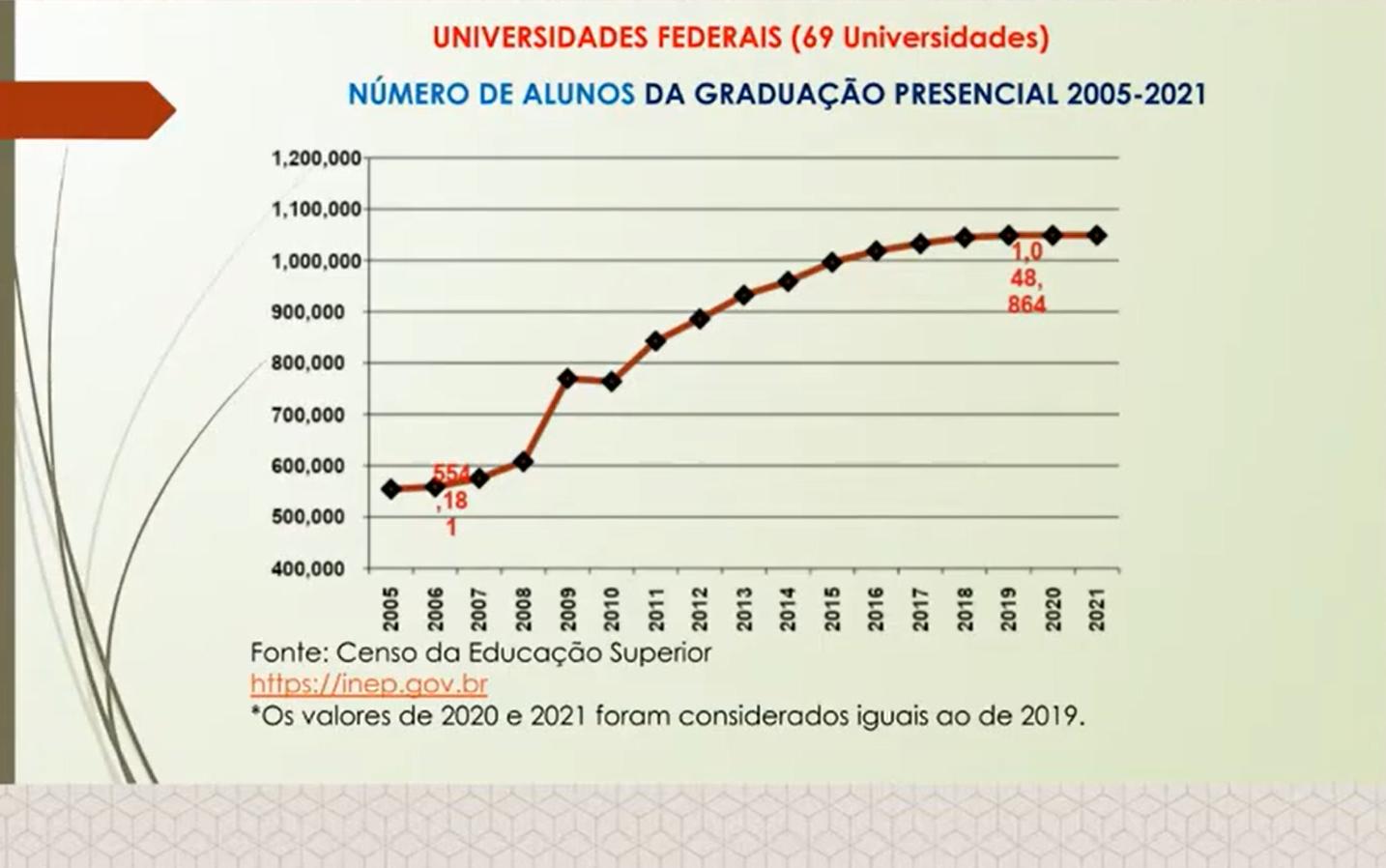 Aumento do número de alunos nas universidades federais: de 554mil em 2005 a pouco mais de 1 milhão em 2021 (Estudo do professor Nelson Amaral/UFG)