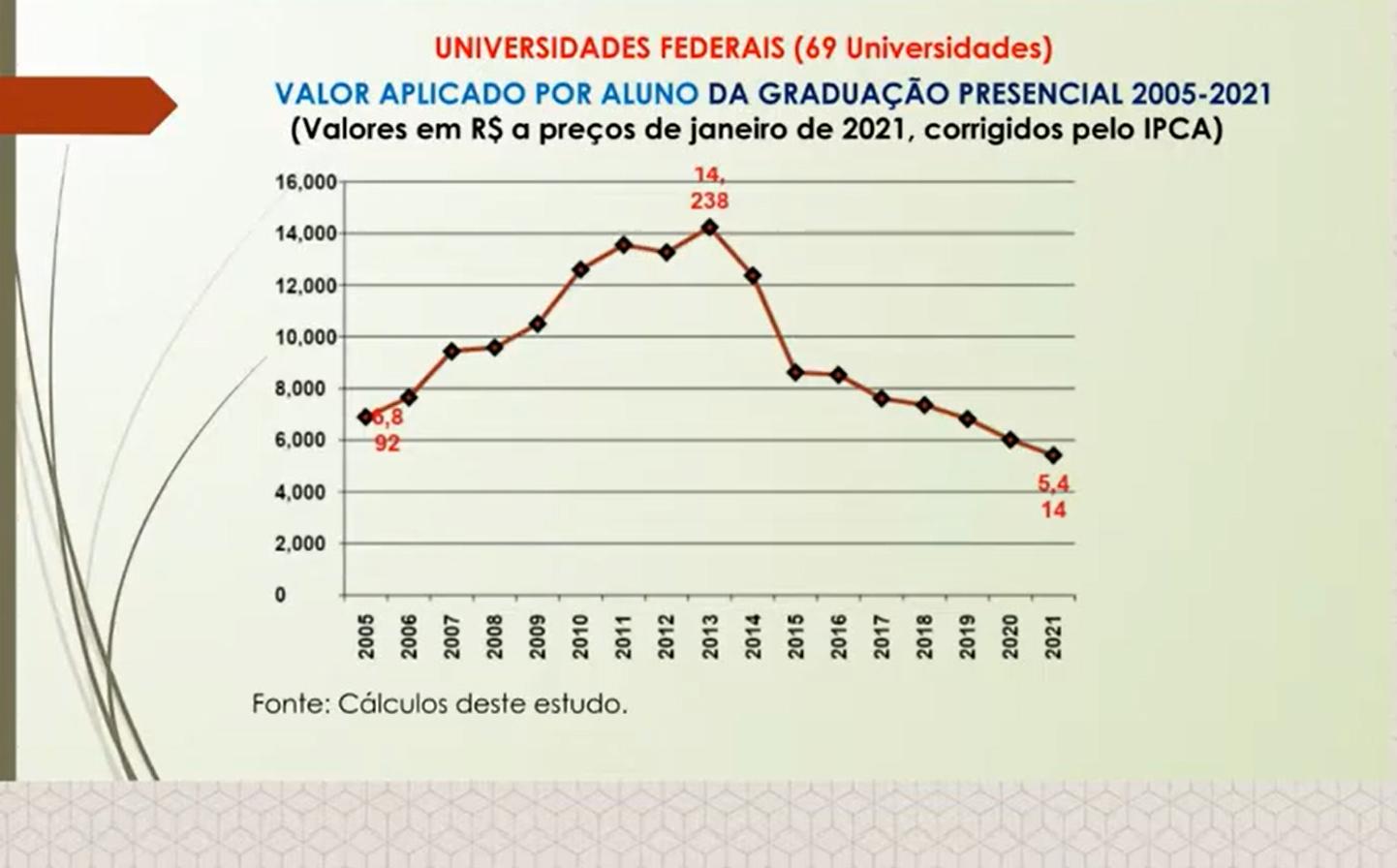 Redução dos gastos por aluno nas universidades: queda vertiginosa desde 2014 e ameaça à qualidade (Estudo do professor Nelson Amaral/UFG)