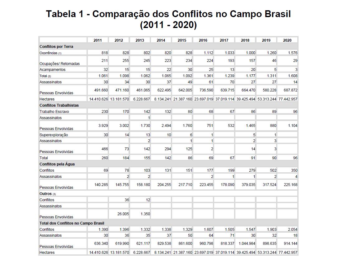 Documento da CPT registra 2054 conflitos no campo em 2020: aumento de 8% em relação a 2019 e recorde histórico (Tabela: CPT)