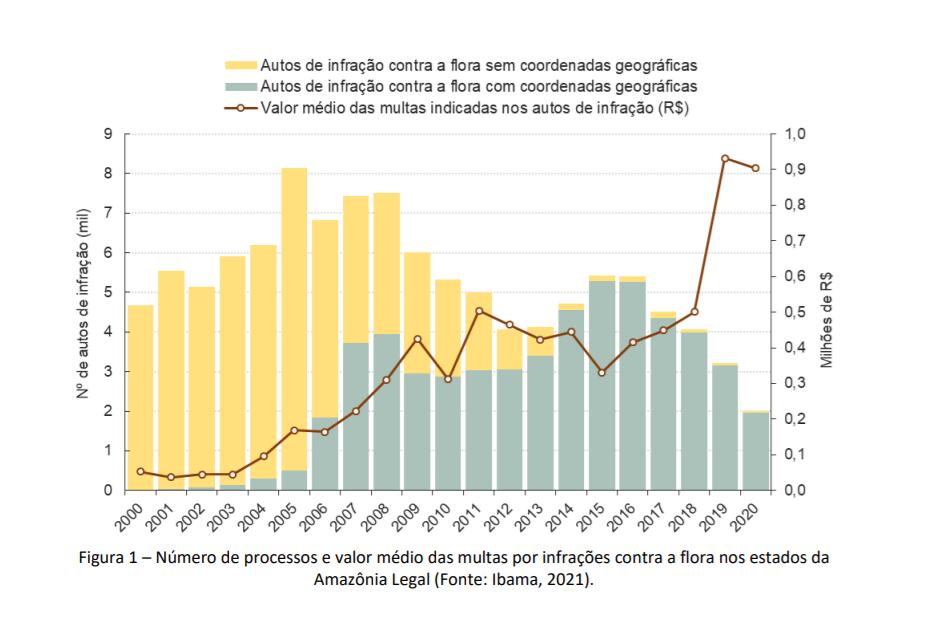 Autos por infração contra a flora: 2019 e 2020 registram menores números nos últimos 21 anos nos estados da Amazônia Legal (Gráfico: CRS/Lagesa)