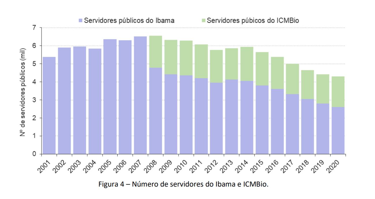 Redução do quadro de servidores do Ibama e do ICMBio: desmonte de órgãos ambientais (Gráfico: CSR/Lagesa)