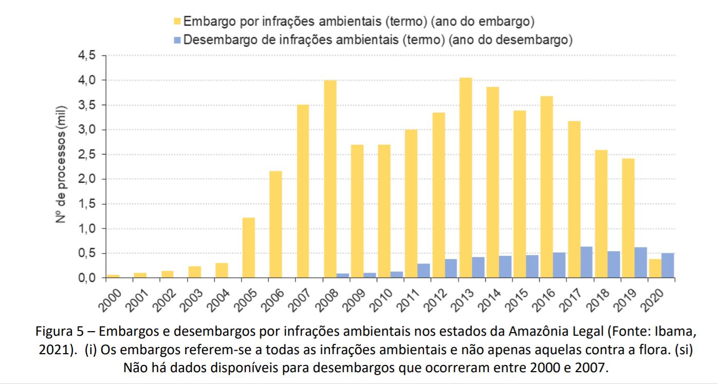 A redução drástica no número de embargos do Ibama: em 2020, número de desembargos superou o de embargos (Gráfico: CSR/Lagesa)