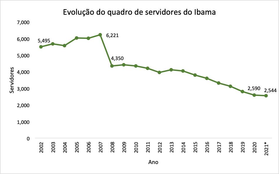 Redução do quadro de servidores do Ibama, com queda acentuada desde 2014 (Gráfico: Observatório do Clima; Fonte Ministério da Economia, 2021, Portal de Dados Abertos)