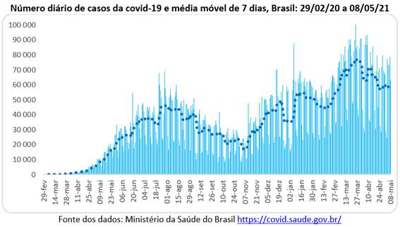 Covid-19 no Brasil: número diário de casos