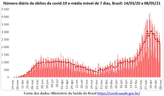 Covid-19 no Brasil: número diário de óbitos