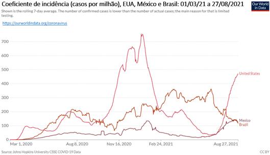 Américas; gráfico mostra coeficiente de incidência nos três maiores países