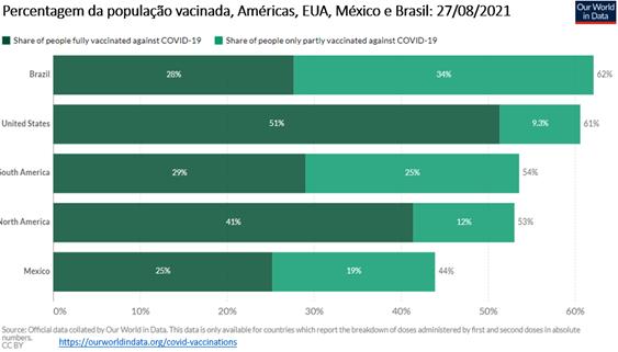 Gráfico mostra a percentagem de vacinados nas Américas